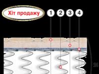 Ортопедический матрас Адмирал 80_190*200 см